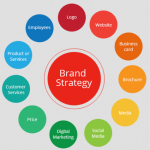 4 Branding Strategies Your Company Should Apply In 2020 By Jia Wertz